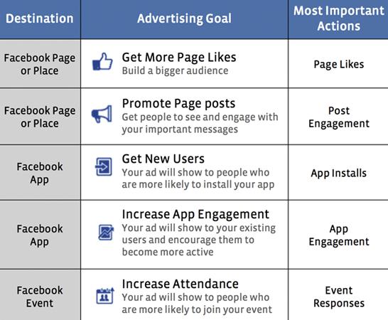 Facebook Ad Campaigns